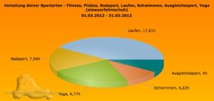Sportarten_Zeit_März2012 Sportics