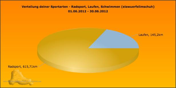 Sportarten_Distanz_June2012