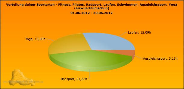 Sportarten_Zeit_June2012