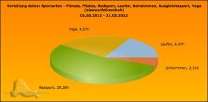 Sportics_Sportarten_Zeit_Mai2012