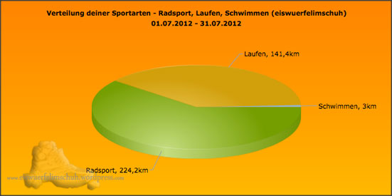 Sportarten_Distanz_July2012