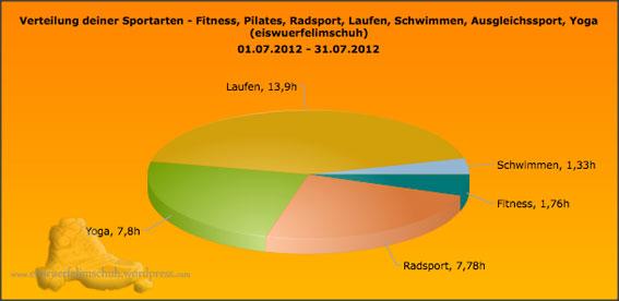 Sportarten_Zeit_July2012
