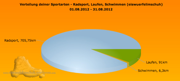 Sportarten_Distanz_August2012