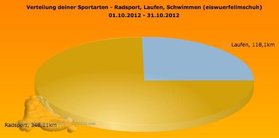 Trainingsauswertung Oktober Sportics MyGoal Kilometer Rennrad Laufen