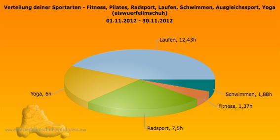 Sportarten_Zeit_November2012