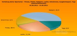 Sportarten_Zeit_Mai13