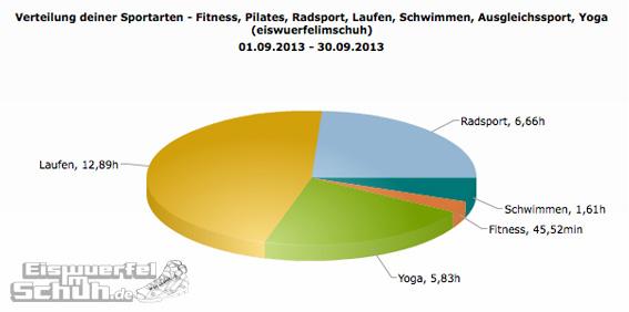 Sportarten_Zeit_Sep13