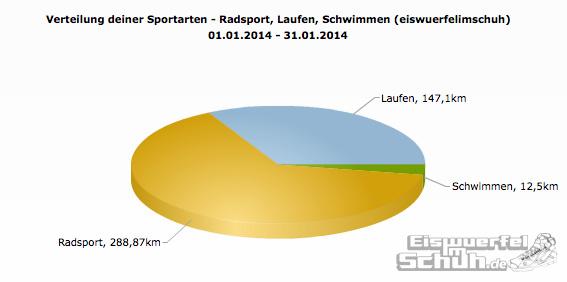 Sportarten_Distanz_Jan14