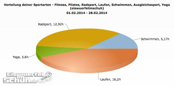 Sportarten_Zeit_Feb14