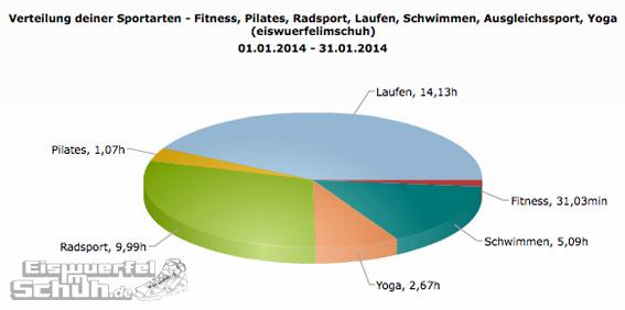 Sportarten_Zeit_Jan14