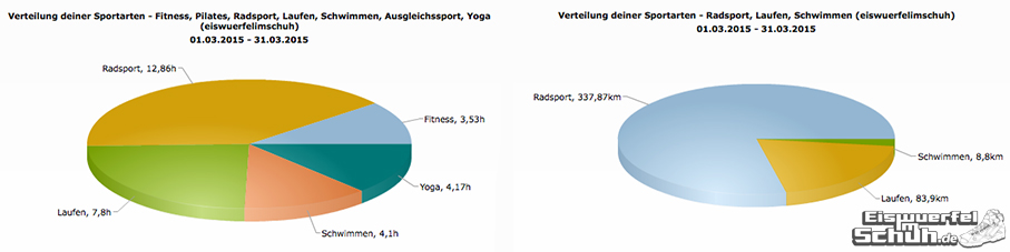 EiswuerfelImSchuh_Trainingsauswertung_Marz_2015_Triathlon-Yoga