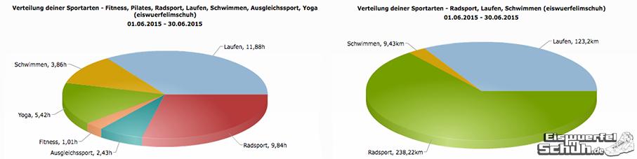 EiswuerfelImSchuh_Trainingsauswertung_Juni_2015_Triathlon Yoga
