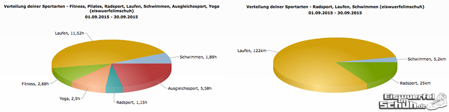 EiswuerfelImSchuh_Trainingsauswertung_September_2015_Triathlon-Yoga