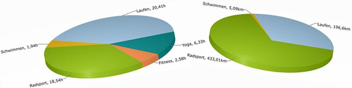 EiswuerfelImSchuh_Trainingsauswertung_TriathlonMärz2016-Header-Triathlon-Yoga